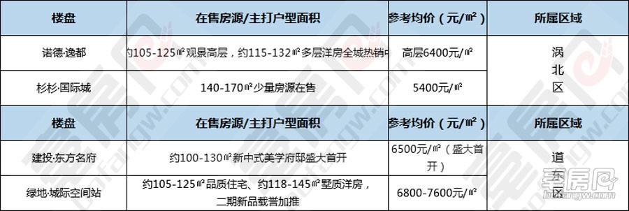 涡北区/道东区楼盘最新销售动态及价格.jpg